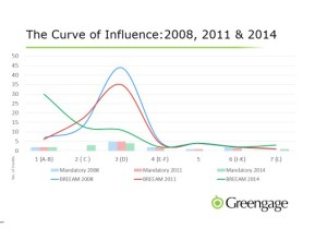 Curve of Influence