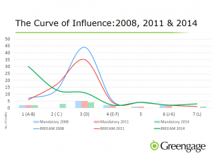 Curve of Influence_Greengage