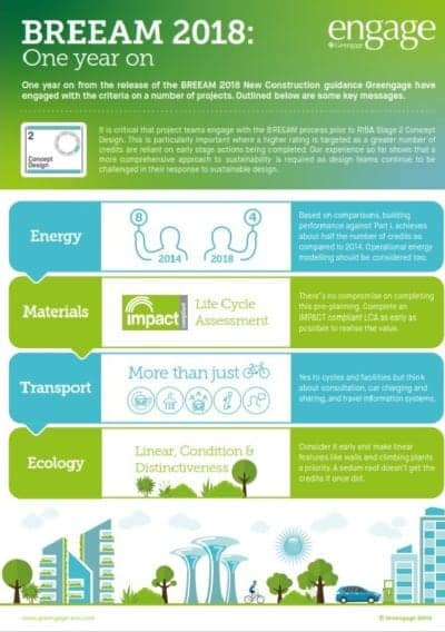 BREEAM One Year On infographic