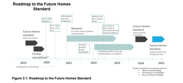 Roadmap to the Future Homes Standard