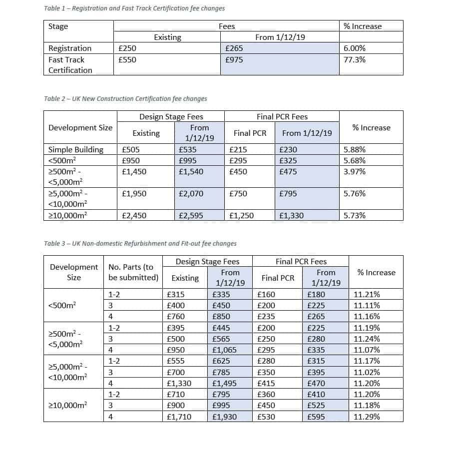 BRE price increase table