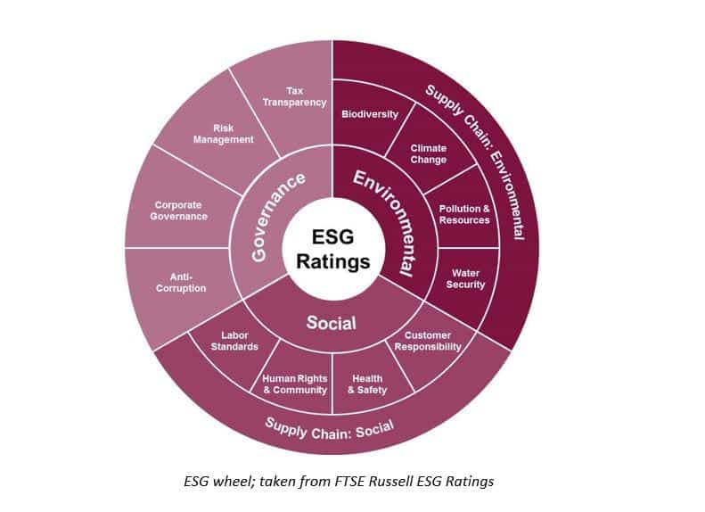 ESG rating Chart